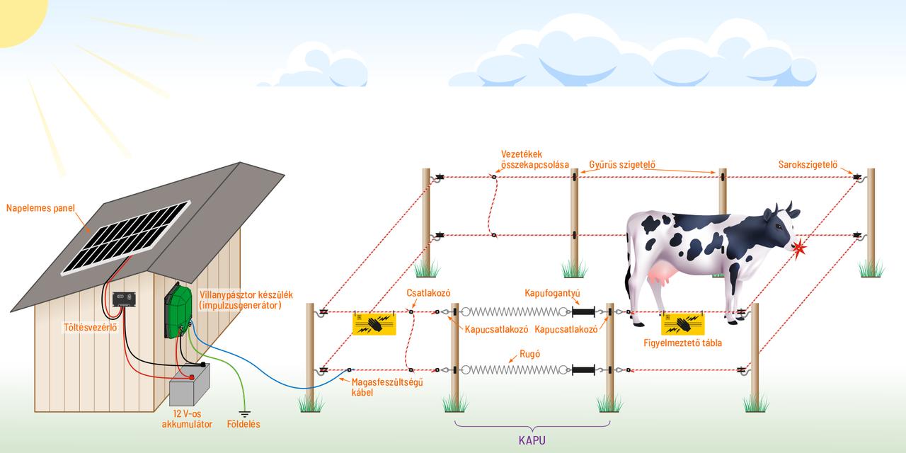 Villanypásztor rendszer akkumulátoros+napelemes rendszerrel táplálva